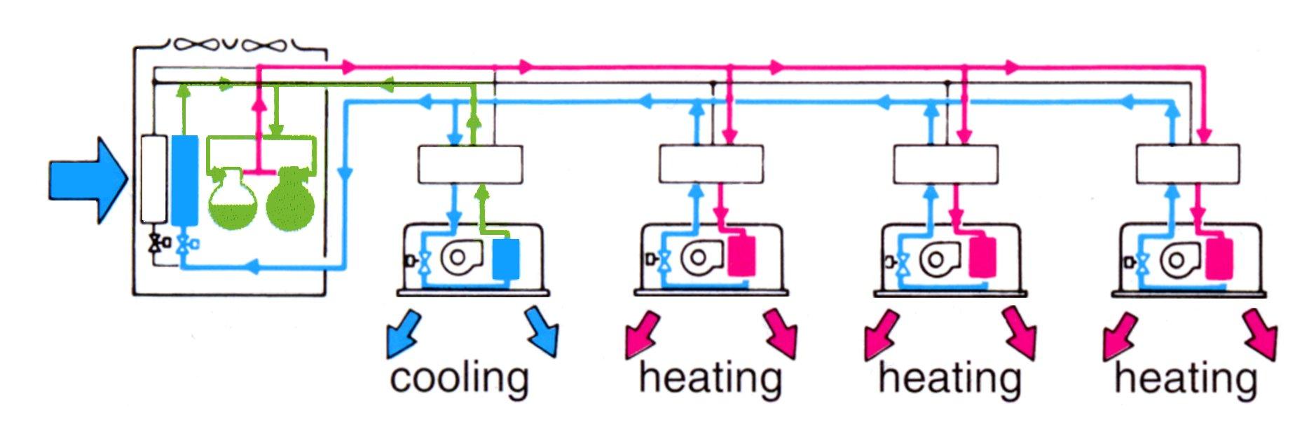 Multi Split Systems